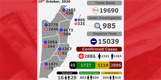 More than 1,100 active cases of COVID-19, 45 deaths to date