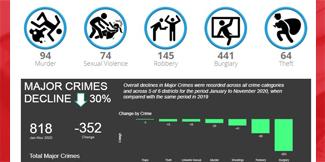 November 2020 Crime Analysis Report